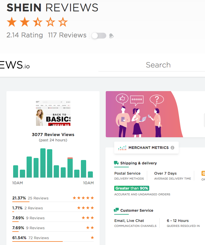 472fa8361a At Reviews.io, we found out that 25 customers gave Shein a 5 Star rating  which mean excellent fashion store. And 2 customers gave Shein 4 Star rating  which ...